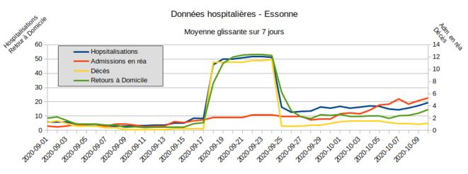 Fig.7 - Données hospitalières - Essone - Moyenne glissante sur 7 jours © Enzo Lolo, d'après les données SI-VIC