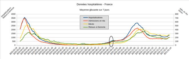 Fig.5 - Données hospitalières. France - Moyenne glissante sur 7 jours © Enzo Lolo, d'après les données SI-VIC