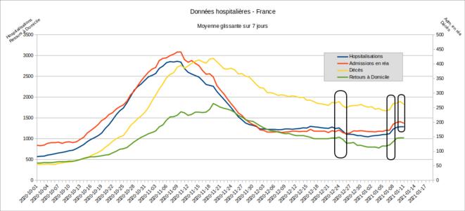 Fig.8 - Données hospitalières. France - Moyenne glissante sur 7 jours © Enzo Lolo, d'après les données SI-VIC