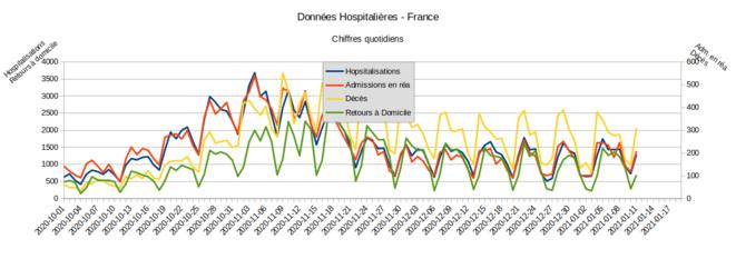 Fig.4 - Données hospitalières. France - données quotidiennes © Enzo Lolo, d'après les données SI-VIC