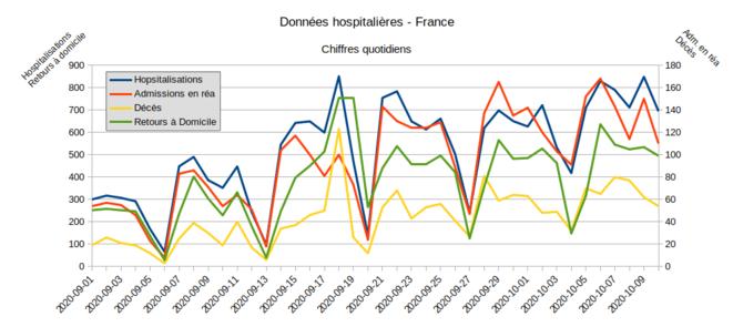 Fig.6 - Données hospitalières. France - données quotidiennes © Enzo Lolo, d'après les données SI-VIC