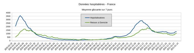 Fig.3 - Entrées à l'hôpital et retours à domicile. France - Moyenne glissante sur 7 jour. © Enzo Lolo, d'après les données SI-VIC