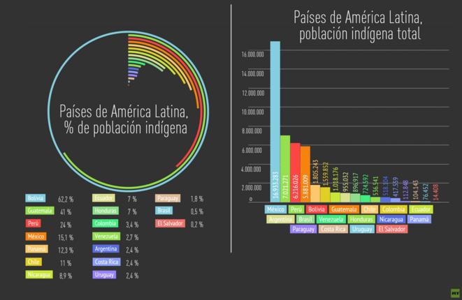 Pourcentage de population indigène et population indigène totale par pays