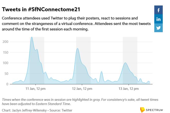 tweets-connectome