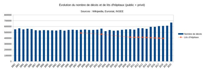 Fig.14 - Evolution des nombres de décès et de lits d'hôpiatux en France © Enzo Lolo d'après INSEE, Eurostat, Wikipedia