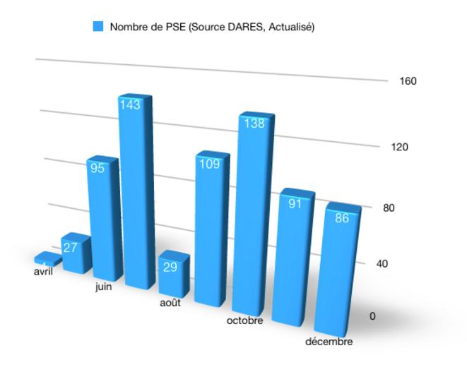 Nombre de PSE (nouvelle présentation) © @Fayat, source DARES
