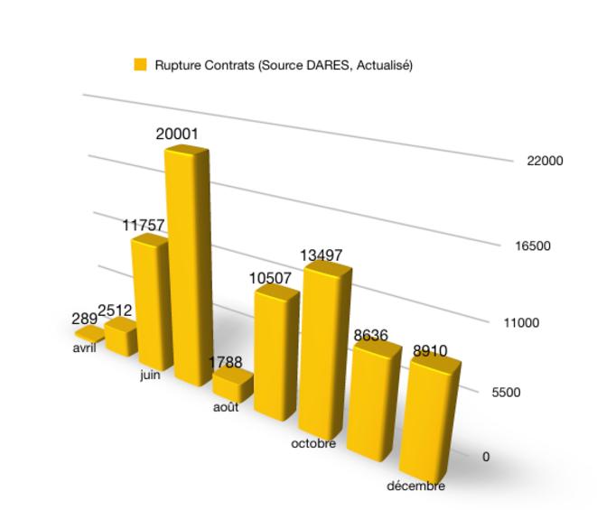 Graphique 04 -Nombre de ruptures de contrats © @Fayat, source DARES