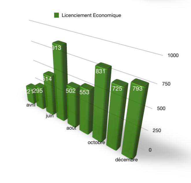 Graphique 05 - Nombre de procédure de licenciements économiques © @Fayat, source DARES