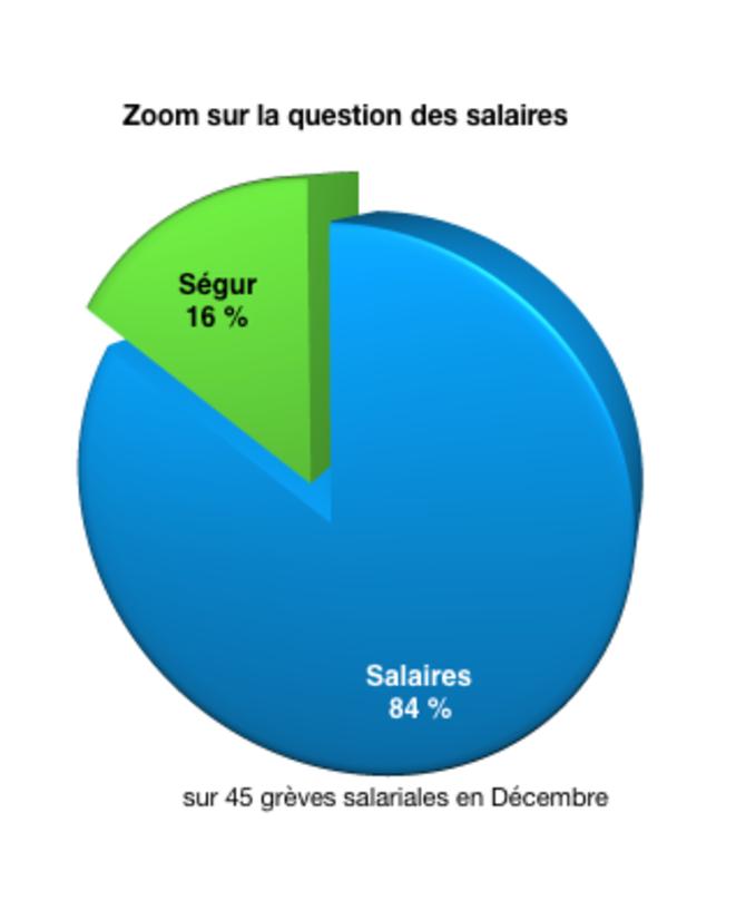Graphique 10 - Part du Ségur dans les revendications salariales © @Fayat