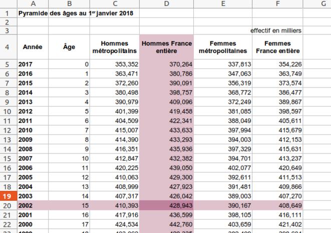 Fig.6 - Pyramides des âges au 1er janvier 2018. © INSEE