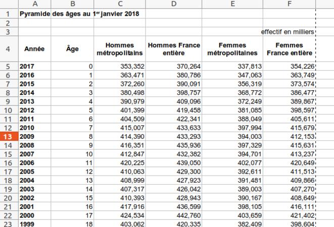 Fig.1 : Pyramide des âges au 1er janvier 2018. © INSEE