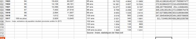 Fig.10 - Population et décès après 100 ans. © Enzo Lolo d'après les données de l'INSEE