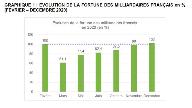 Évolution de la fortune des milliardaires français. © Oxfam