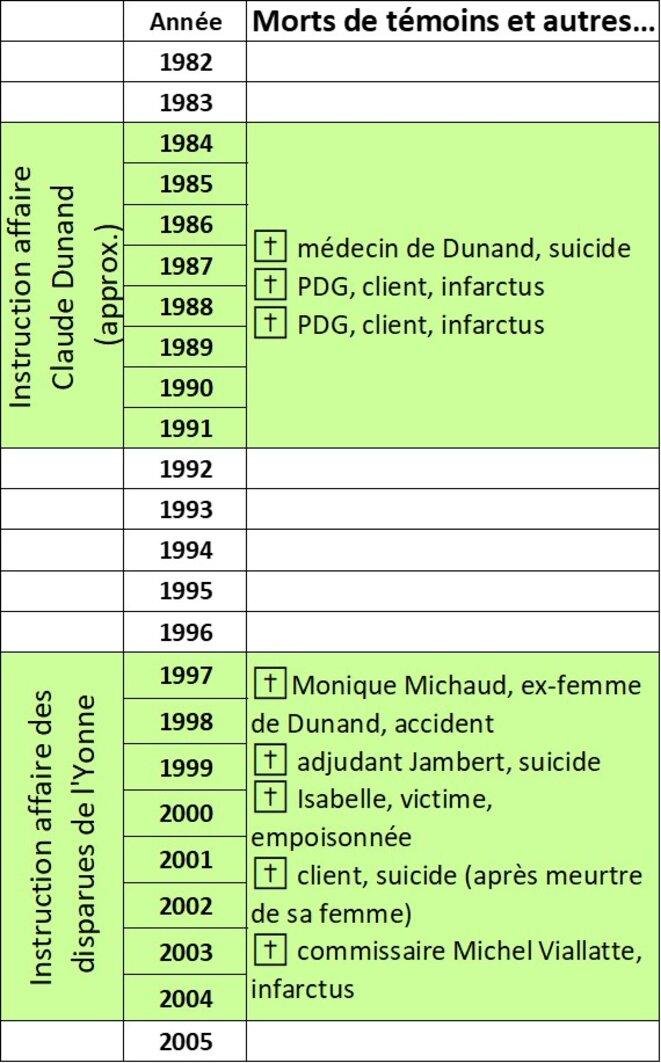 chronologie-morts-2
