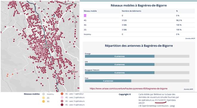 réseaux mobiles des 4 opérateurs à Bagnères-de-Bigorre au 31 déc 2019 © AB & ariase.com