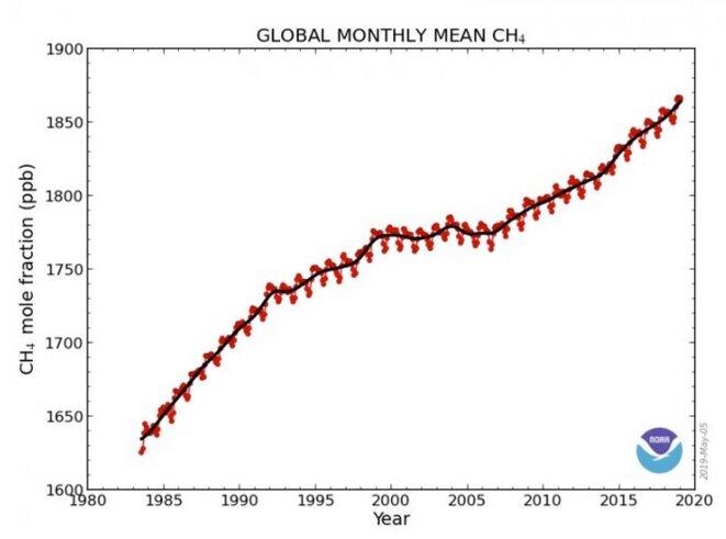 Comme plus aucune chose n'est égale par ailleurs, les émissions de méthane sont en croissance exponentielle.
