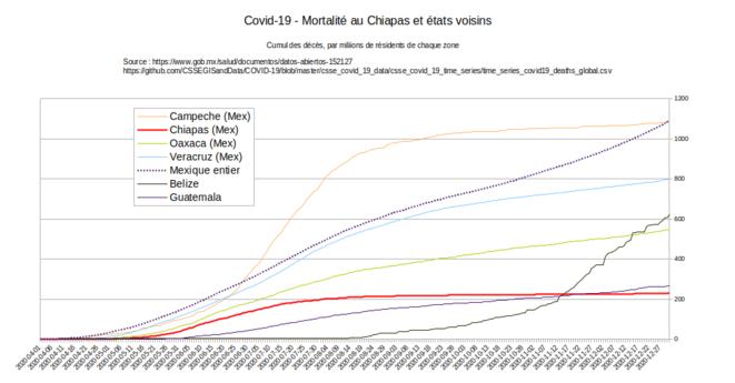 Fig.2 - Mortalité du Covid-19 au Chiapas et chez ses voisins © Enzololo, d'après les chiffres disponibles sur GitHub