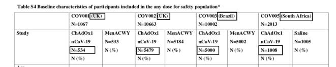 Fig.1 - Lieux et nombre de participants des premiers essais du vaccin d'Oxford-AstraZeneca © The Lancet