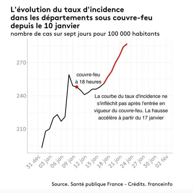 Taux d'incidence et couvre-feu © Santé publique France 2021