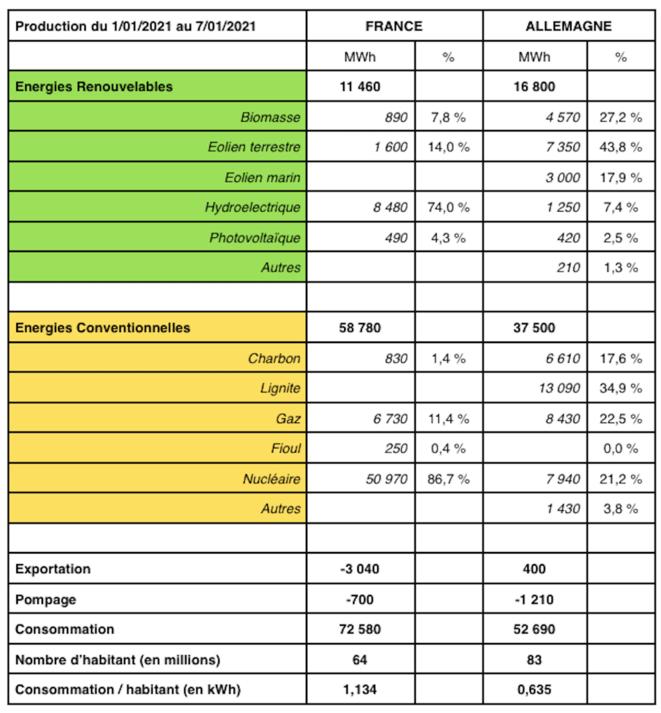 comparaison-production-janvier-2021