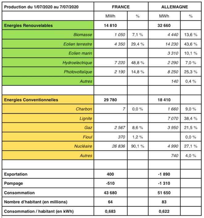 comparaison-production-juillet-2020
