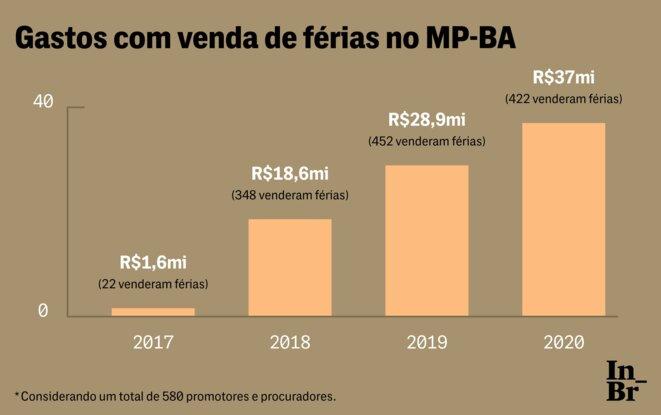 Avant et après l'acte institué en 2018 par la procureure-générale Ediene Lousado. 22 procureurs vendaient leurs congés en 2017, tandis qu'en 2020 ils ont été 422 procureurs à le faire. © The Intercept Brasil (TIB)