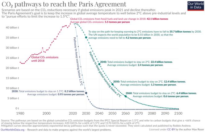 L'important est de réduire fortement les émissions de GES en début de période, sans attendre.