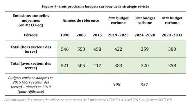 Les différents budgets carbone de ces dernières années.