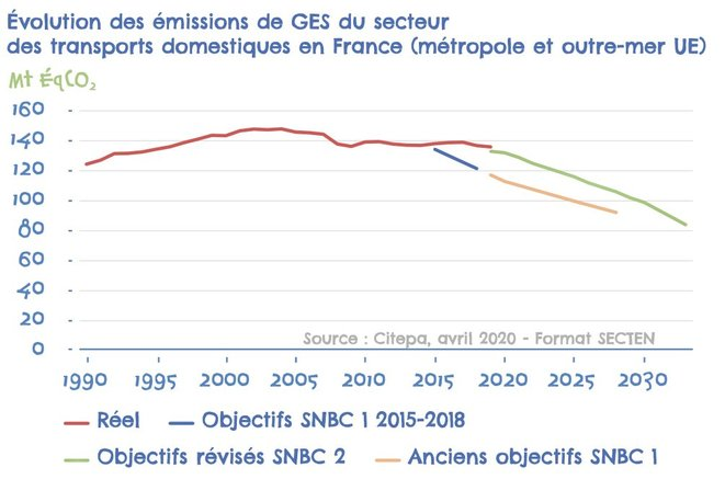 Effets de la modification des objectifs climatiques de la France sous la présidence d'Emmanuel Macron (Source : Haut Conseil pour le climat)