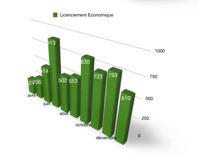 2021-01- Procédure Licenciements économiques -DARES © @Fayat