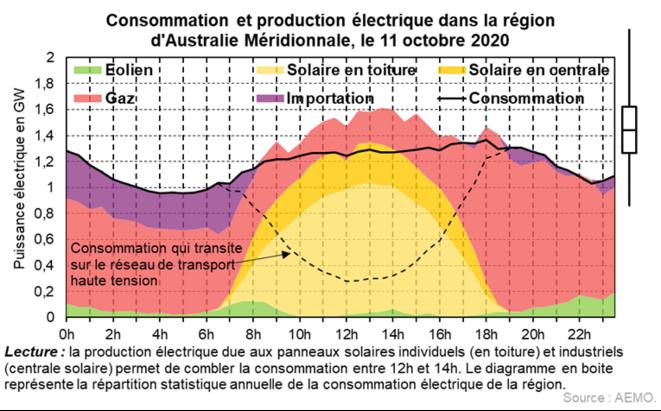 Consommation et production électrique dans l'état d'Australie Méridionale le 11 octobre 2020 © Valentin Bouvignies