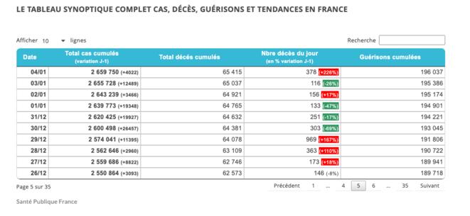 Fin 2020, on est encore loin de l'estimation de 4 millions donnée par l'étude, très documentée, de l'Institut Pasteur ! © Santé Publique France