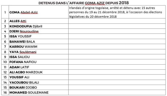Togo, prisonniers politiques morts en détention ou détenus depuis 2018, Goma-Aziz