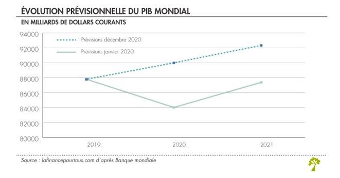 Constat et prévision © La Finance pour tous d'après la Banque mondiale