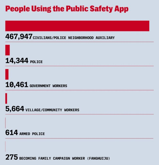 L'application Sécurité publique est l'un des moyens utilisés par les autorités du Xinjiang pour faire participer les citoyens ordinaires au travail d'alerte, de surveillance et d'application de la loi. Figure: Soohee Cho/The Intercept