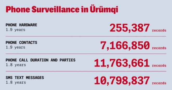 La base de données contient des enregistrements de surveillance téléphonique, ce qui permet de quantifier la surveillance policière des communications au Xinjiang.  Figure: Soohee Cho/The Intercept