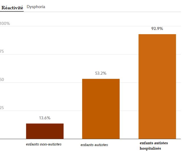 Ces données proviennent des scores des enfants sur l'inventaire de la dysrégulation des émotions. Un score supérieur de plus d'un écart-type à la moyenne de la population générale est considéré comme cliniquement significatif. Graphique : Jaclyn Jeffrey-Wilensky Source : Conner et al. Obtenir les données © Spectrum News
