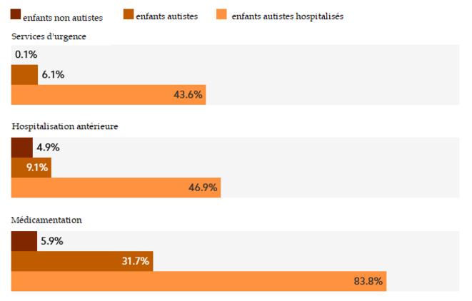 Ces données proviennent de questionnaires remplis par les aidants de 1 000 enfants non autistes, 1 169 enfants autistes non hospitalisés et 567 enfants autistes hospitalisés au moment de l'évaluation. Graphique : Jaclyn Jeffrey-Wilensky Source : Conner et al. © Spectrum News