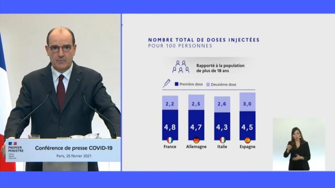 Castex - Comparatif du nombre de doses injectées pour 100 personnes par pays.