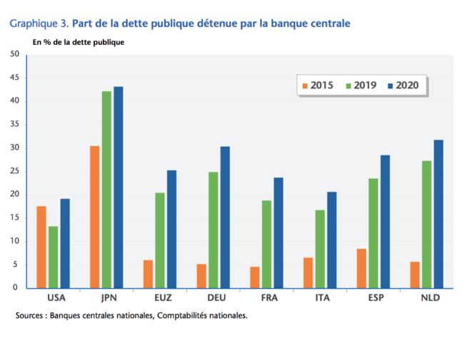 Figure 1 EUZ = Zone euro; source: Positive Money Europe
