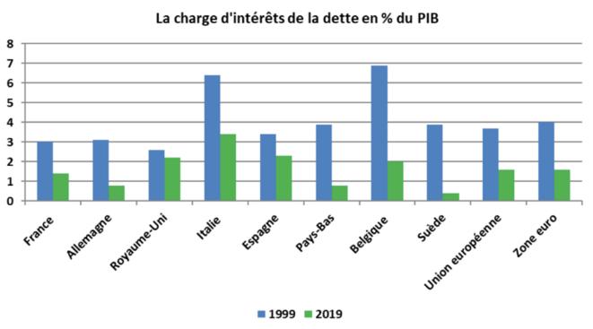 Figure 2 Coût de la dette; source: Positive Money Europe