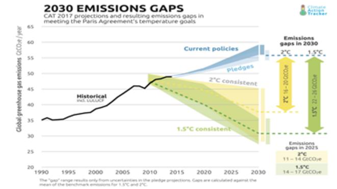 Emission Gap 2030 © Climate Action Tracker