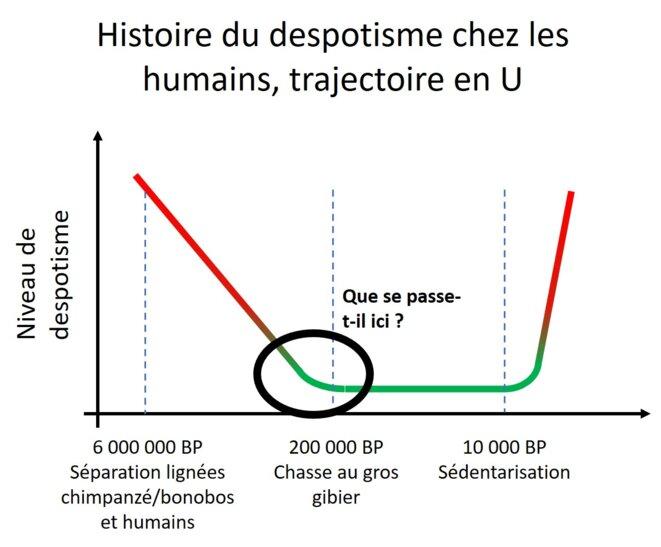 graph-trajectoire-en-u
