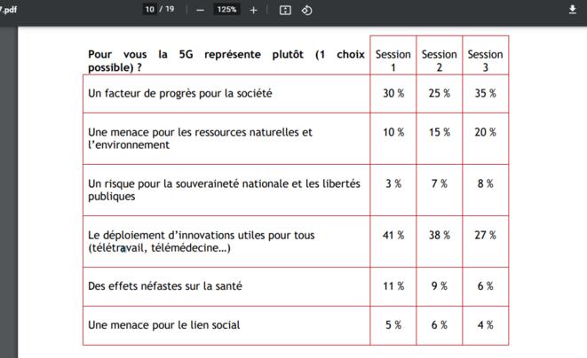 tableau extrait du rapport final de la conférence citoyenne sur la 5G © État d'Esprit Stratis
