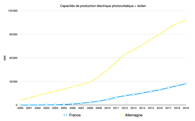 Capacités de production de l'éolien et du photovoltaïque © Graph : Fred / Données : Eurostat