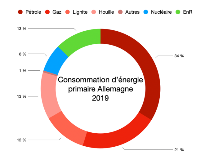 Consommation primaire Allemagne 2019 © Graph : Fred / Données : Eurostat