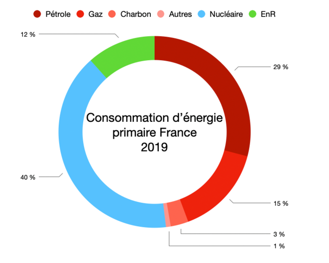 Consommation primaire France 2019 © Graph : Fred / Données : Eurostat
