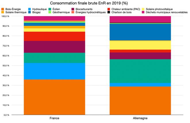 Consommation finale brute EnR © Graph : Fred / Données : Eurostat