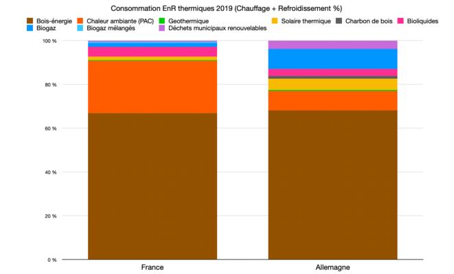 Consommation finale brute EnR chauffage et refroidissement © Graph : Fred / Données : Eurostat