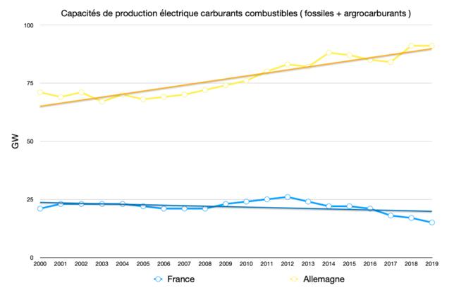 Capacités de production de carburants combustibles © Graph : Fred / Données : Eurostat